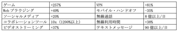【表1】Verizonによるユーザの利用状況