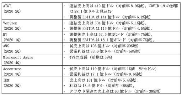 【表3】各社収支への影響(いずれも直近4半期)