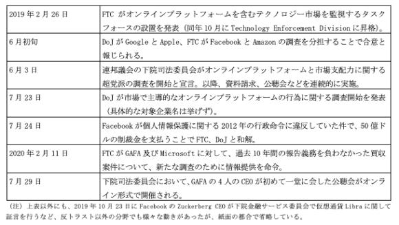 【表1】米国の連邦政府、議会の2019年以降のプラットフォーム規制の主な動き