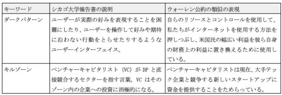 【表3】プラットフォーマーの問題行為を説明するキーワード