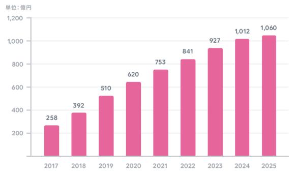 【図4】国内オンライン恋活・婚活マッチングサービスの市場規模予測(2017-2025年)