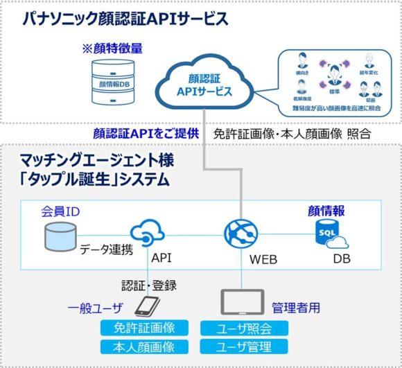 【図5】パナソニック顔認証APIサービス(「タップル誕生」への導入イメージ図)