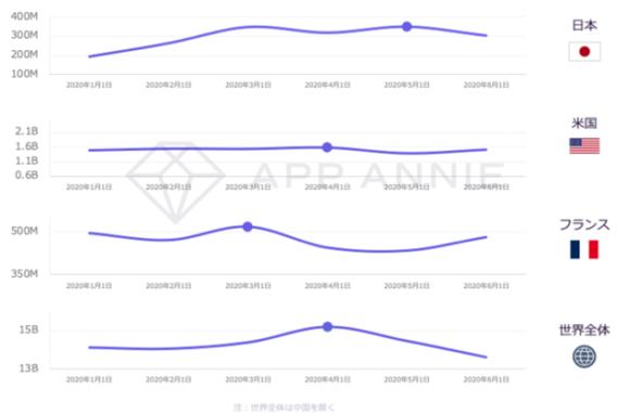【図6】トップ5マッチングアプリの月間利用時間(単位:分)Andoroidフォン