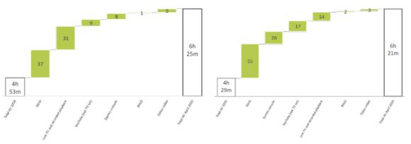 【図1】ロックダウン・ピーク時の全デバイスの平均視聴時間(分/日)(2020年4月)