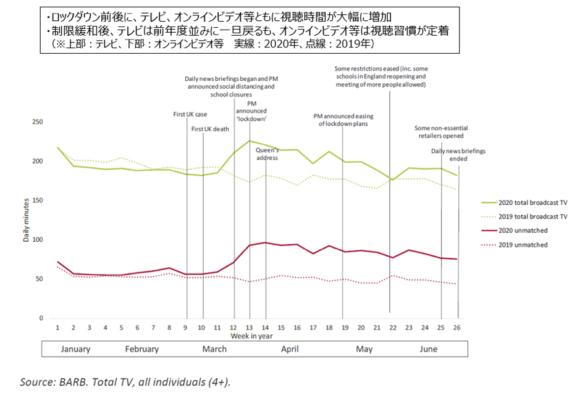 【図2】ロックダウン前後のメディア視聴時間の変化