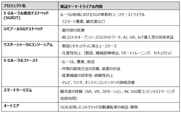 【表1】英国5Gテストベッド・トライアルプログラム(フェーズ1プロジェクト)