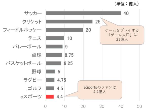 【図1】世界のスポーツ別ファン数