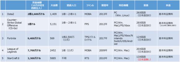 【表1】世界のeSportsタイトル別賞金総額トップ5