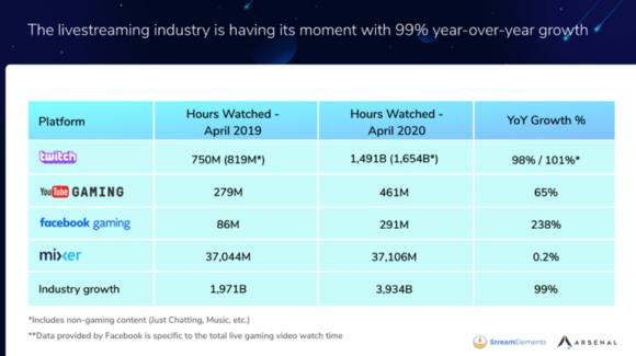 【図1】動画配信プラットフォームの成長率