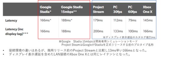 【図3】Google Stadiaの遅延検証