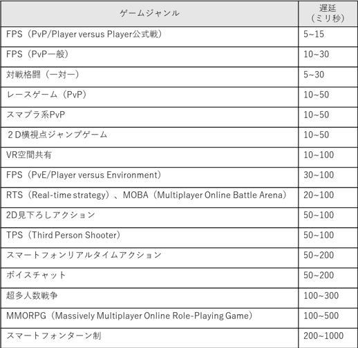 【表2】ゲームジャンルごとの許容できる遅延の目安