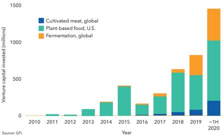 【図11】食品業界における投資トレンド