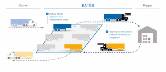 【図16】Baton社のサービス概要