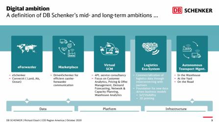 【図5】DB Schenker社のデジタル化の狙い