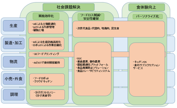 【図1】フードテックの類型
