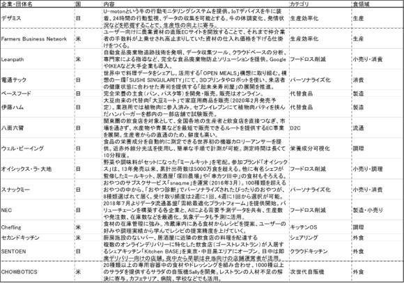 【表1】その他のフードテックの例
