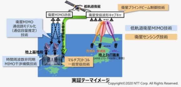 図2 NTTによる低軌道衛星MIMO技術実証のイメージ