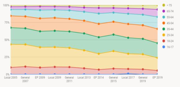 【図2】エストニアにおける年代別インターネット投票の推移