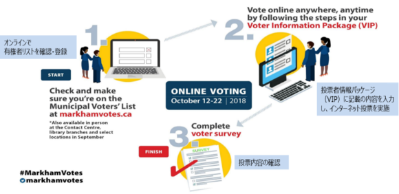【図7】マーカムの2018年インターネット投票の流れ