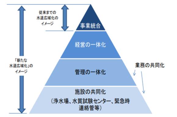 図2:水道広域化のイメージ