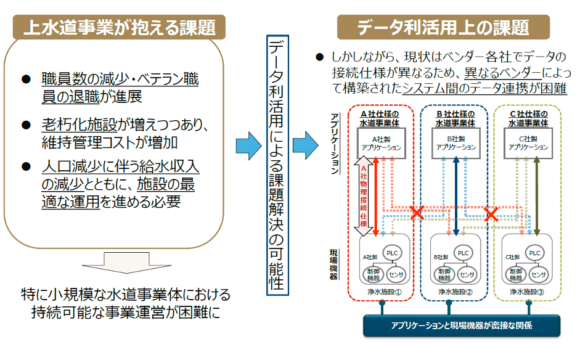 図3:我が国の上水道システムの課題