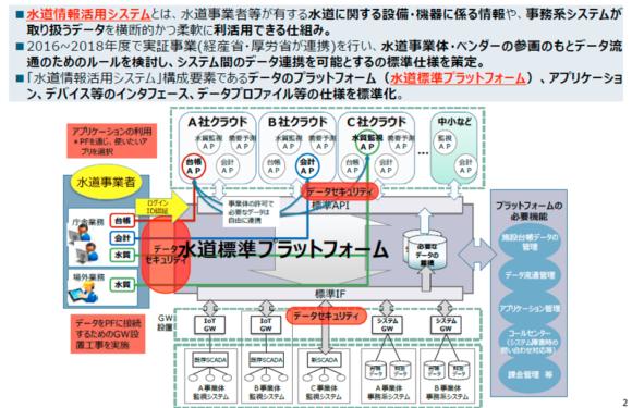 図4:「水道情報活用システム」および「水道標準プラットフォーム」