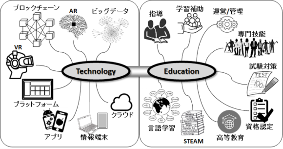 【図1】TechnologyとEducationの融合