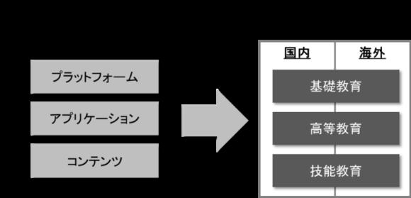 【図2】EdTechの提供モデル