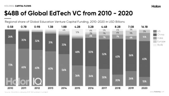 【図3】EdTechのグローバル投資規模と国別比率