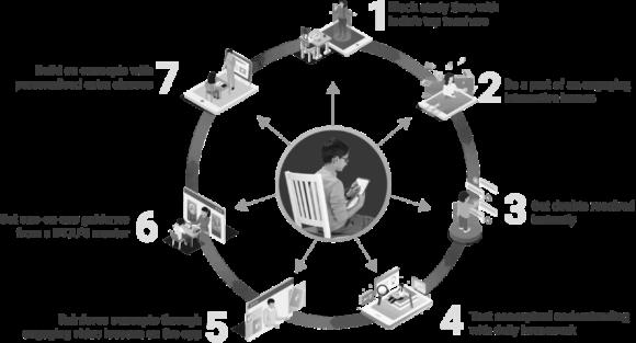 【図5】BYJU'Sのサービス概要