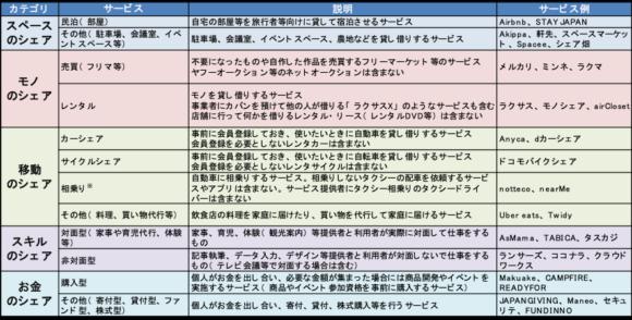 (参考)シェアサービスの説明とサービス例
