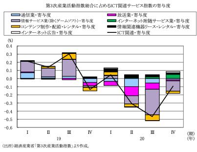 図表3 第3次産業活動指数に占めるICT関連サービスの寄与度