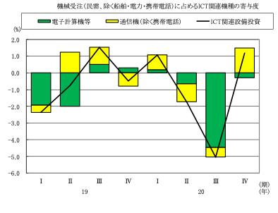 図表7 設備投資※(民需、除く船舶・電力・携帯電話)に占めるICT関連機種の寄与度