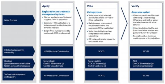 【図2】iVoteの各システムの保有機関・運営機関・ソフトウェアサポート機関