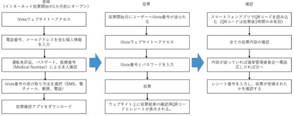【図3】iVoteを活用した投票プロセス