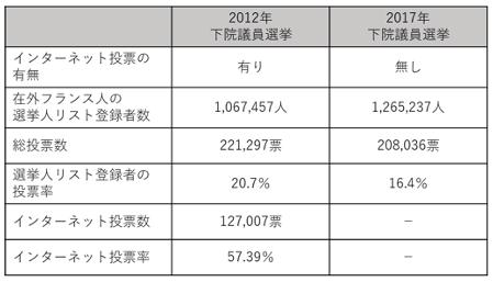 【表1】2012年と2017年の下院議員選挙における投票数と投票率