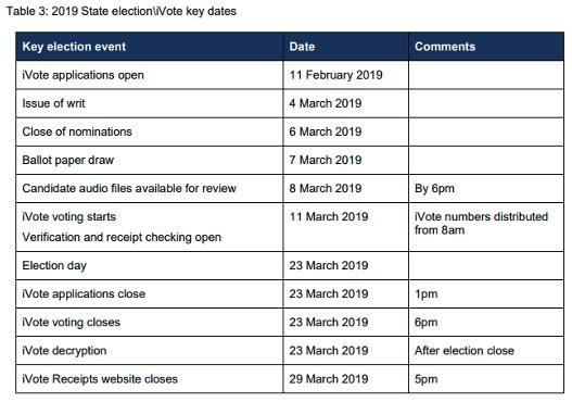 【表2】2019年3月の州議会議員選挙におけるiVoteの投票スケジュール