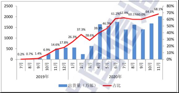 【図1】中国における5G端末の出荷台数および5G端末比率の推移