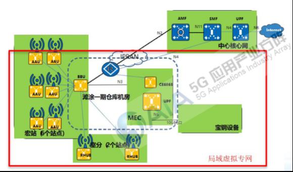 【図5】上海宝鋼のプライベート5Gユースケース