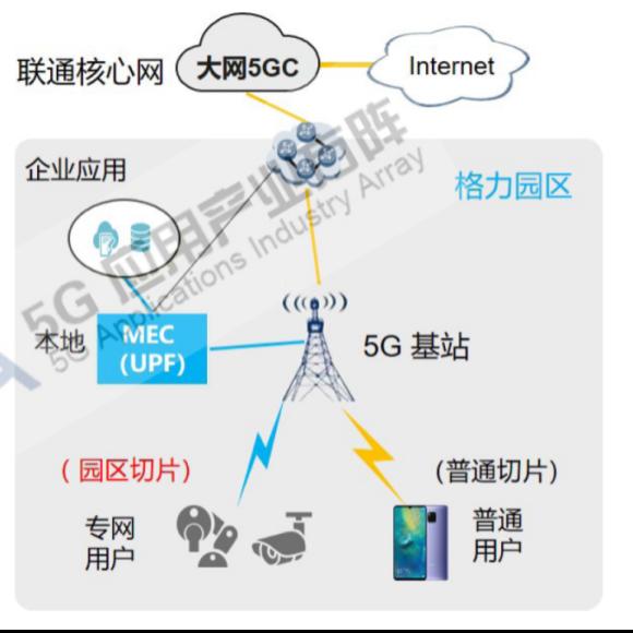【図7】Greeのプライベート5Gユースケース