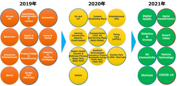 【図4】CESに見る注目トレンドの変化