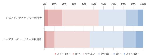 図2 シェアリングエコノミー利用者と非利用者の幸福度回答割合の比較 (各項目を総合した幸福度)