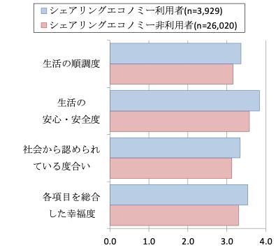 図3 シェアリングエコノミー利用者と非利用者の幸福度比較