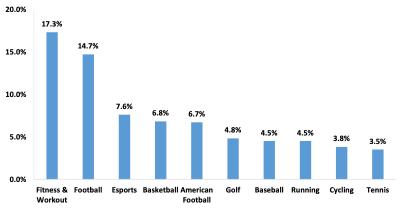 【図1】スポーツテックスタートアップが注力しているスポーツ(Top 10)