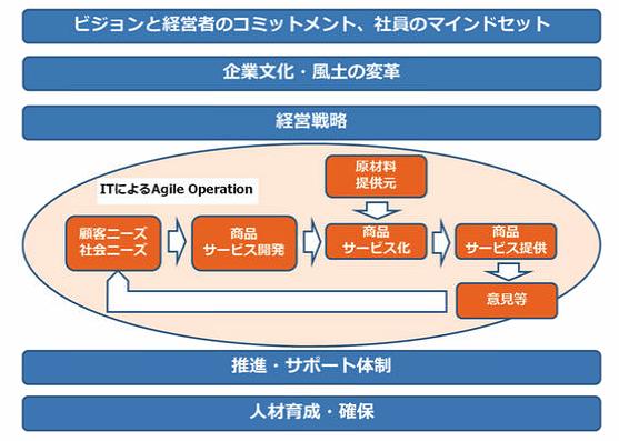 【図1】デジタルトランスフォーメーション構築イメージ