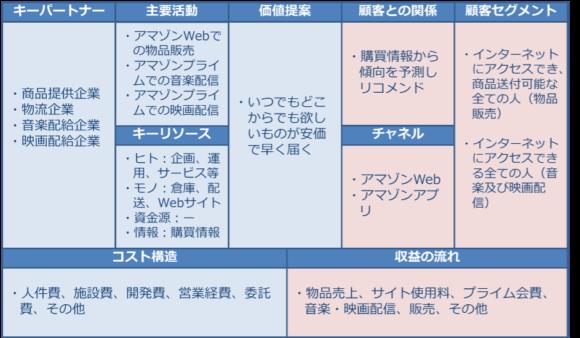 【表1】ビジネスモデルキャンバスを使ったAmazonのビジネスモデル(AWSを除く)