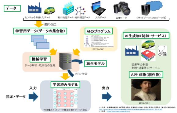 【図1】機械学習を用いたAIの生成過程のイメージ