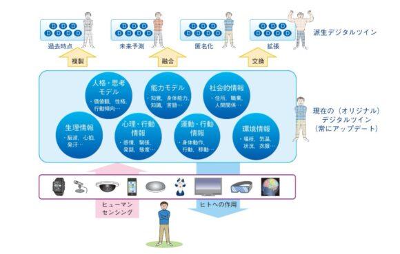 【図2】DTCにおけるヒトのデジタルツイン