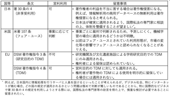 【表1】機械学習に関する著作権の主な権利制限規定比較