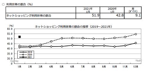 【図1】家計消費状況調査